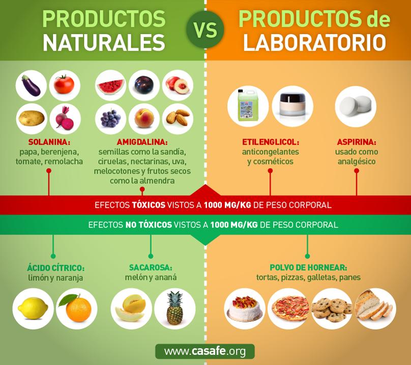 Desmitificando los productos para la protecci n de cultivos for Productos antihumedad para la casa