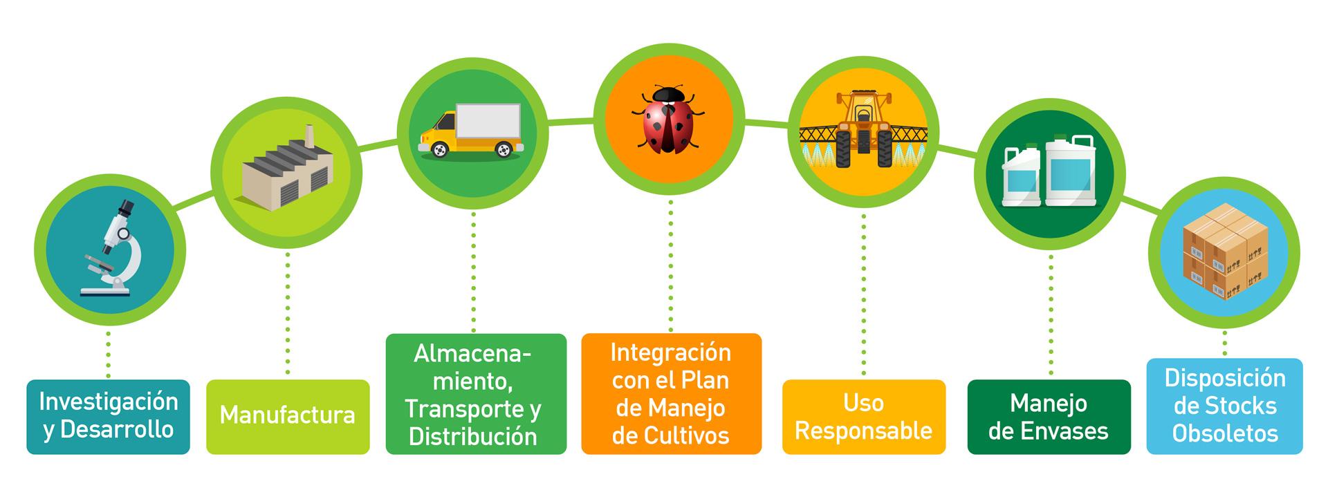 Buenas prácticas agrícolas. Fuente: CropLife Latin America