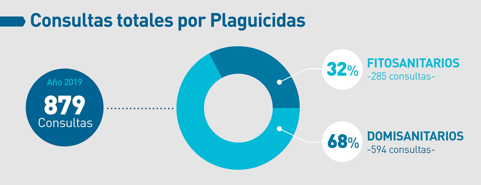 casafe-agroquimicos-y-salud-grafico-02-estadisticas-toxicologicas-2020