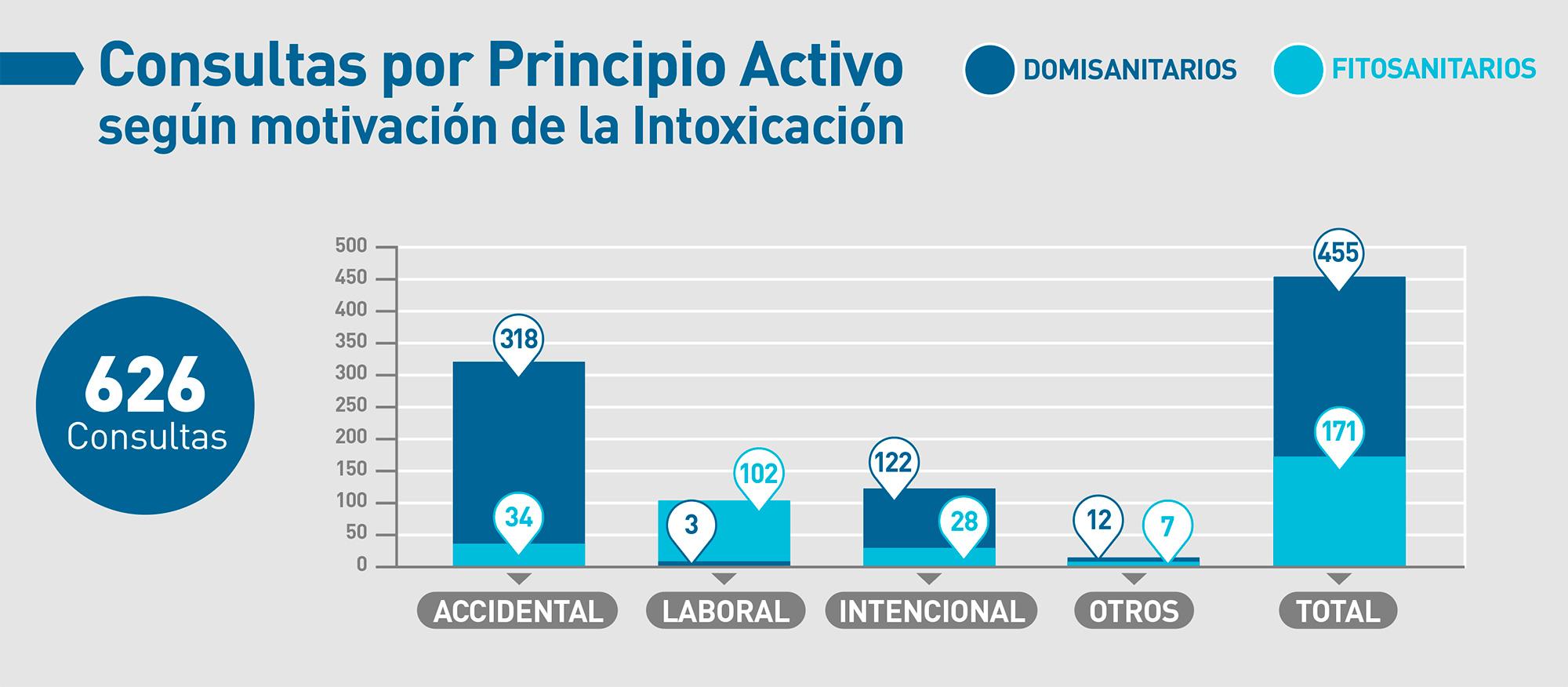 casafe-agroquimicos-y-salud-grafico-04-estadisticas-toxicologicas-2020