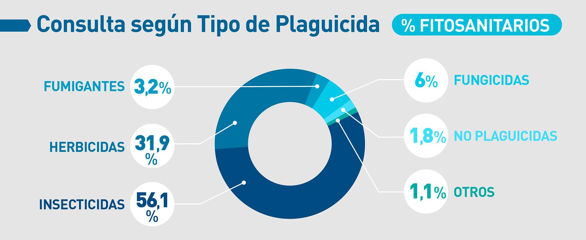 casafe-agroquimicos-y-salud-grafico-05-estadisticas-toxicologicas-2020