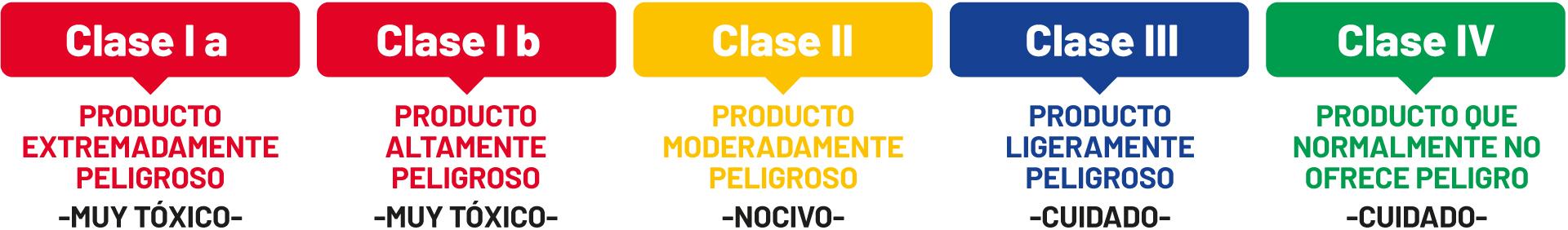 classification-toxicologica-lectura-de-etiquetas-casafe